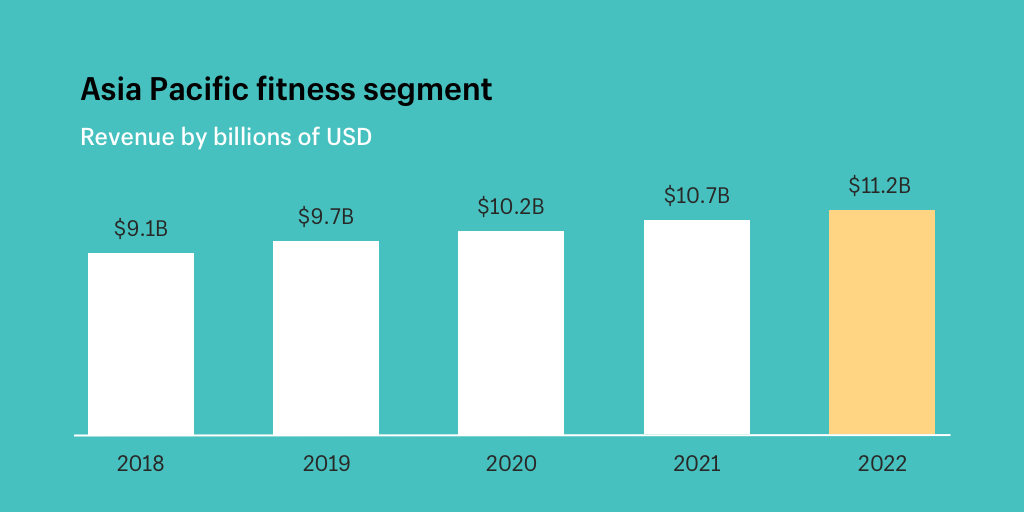 15 Fitness Ecommerce Empires: Beyond Bodies Into Growing Global Brands