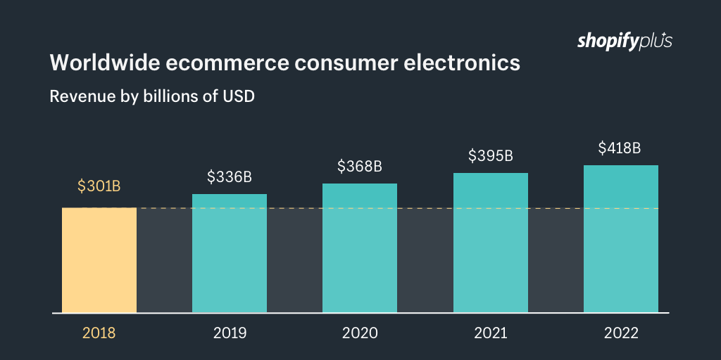 Worldwide ecommerce consumer electronics by billions of USD