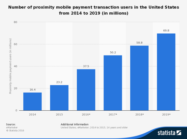 # of mobile payments transactions in the US from 2014 - 2019