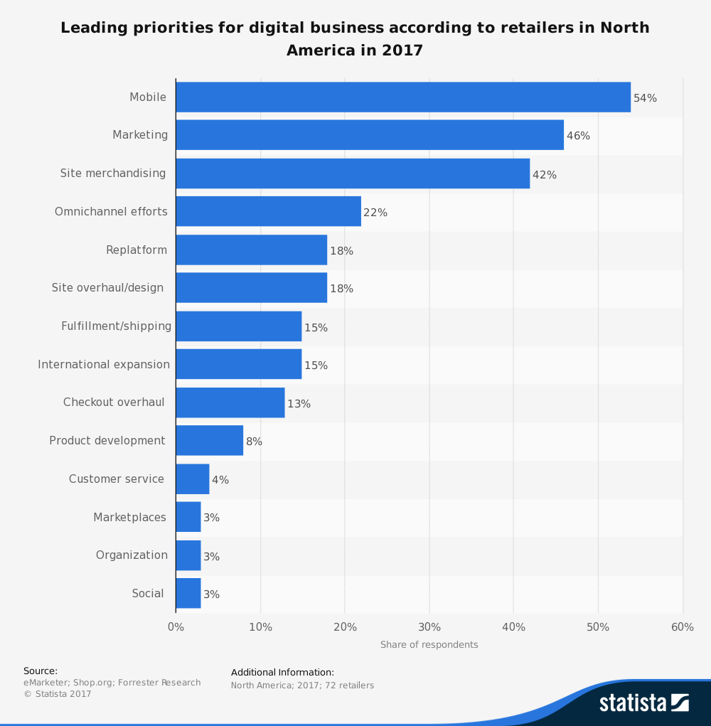 north-america-digital-business-priorities-2017