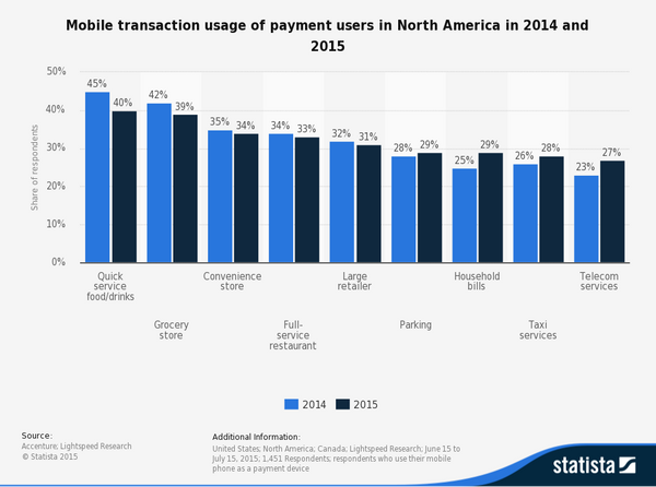 Mobile transactions usage in the US