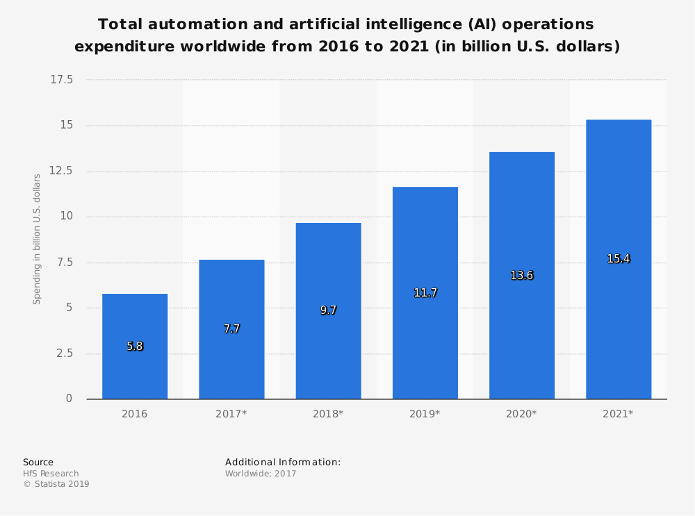 total automation and artificial intelligence (AI) operations expenditure worldwide from 2016-2021