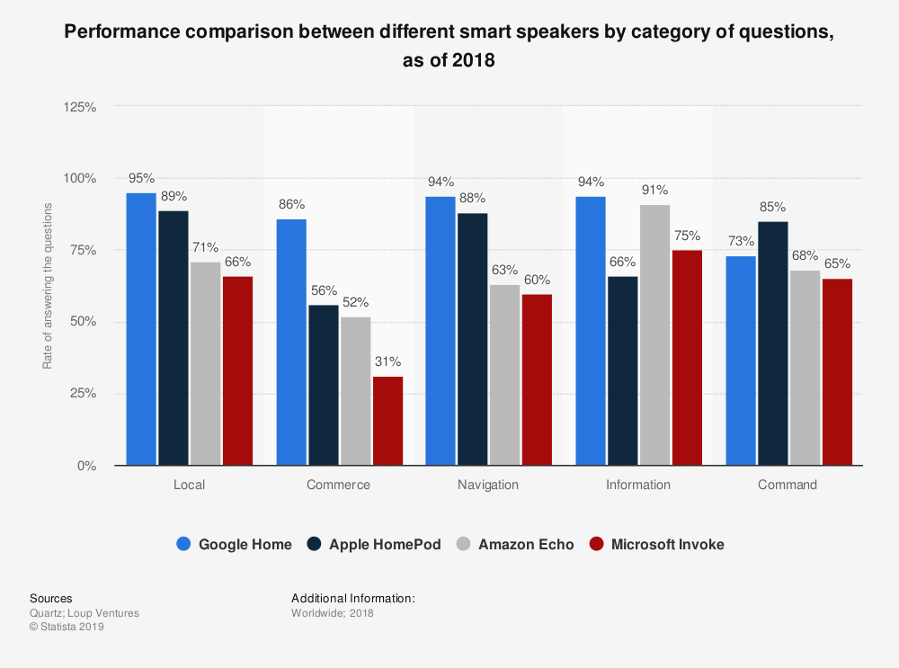 Performance comparison between different smart speakers by category of questions, as of 2018