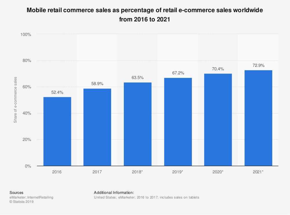mobile retail commerce sales as percentage of retail ecommerce sales worldwide from 2016 to 2021
