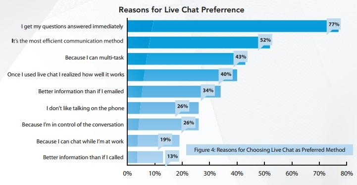survey people prefer live chat over phone or email