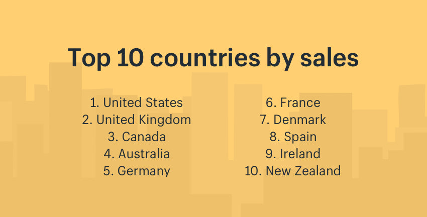 Top countries by sales during online holiday shopping
