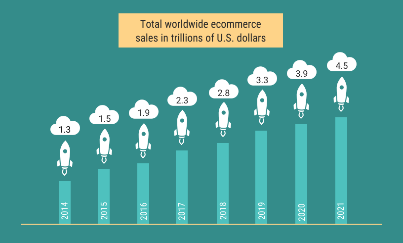 total worldwide ecommerce sales in trillions of US dollars