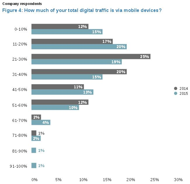 How To Master Cross-Device Ad Targeting