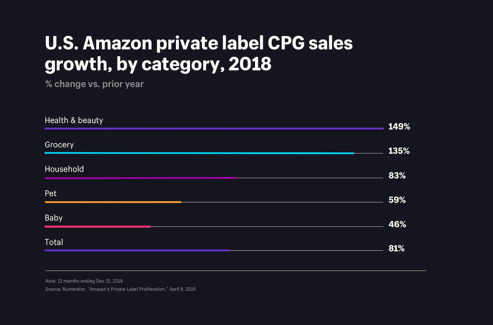 US Amazon private label CPG sales growth, by category in 2018