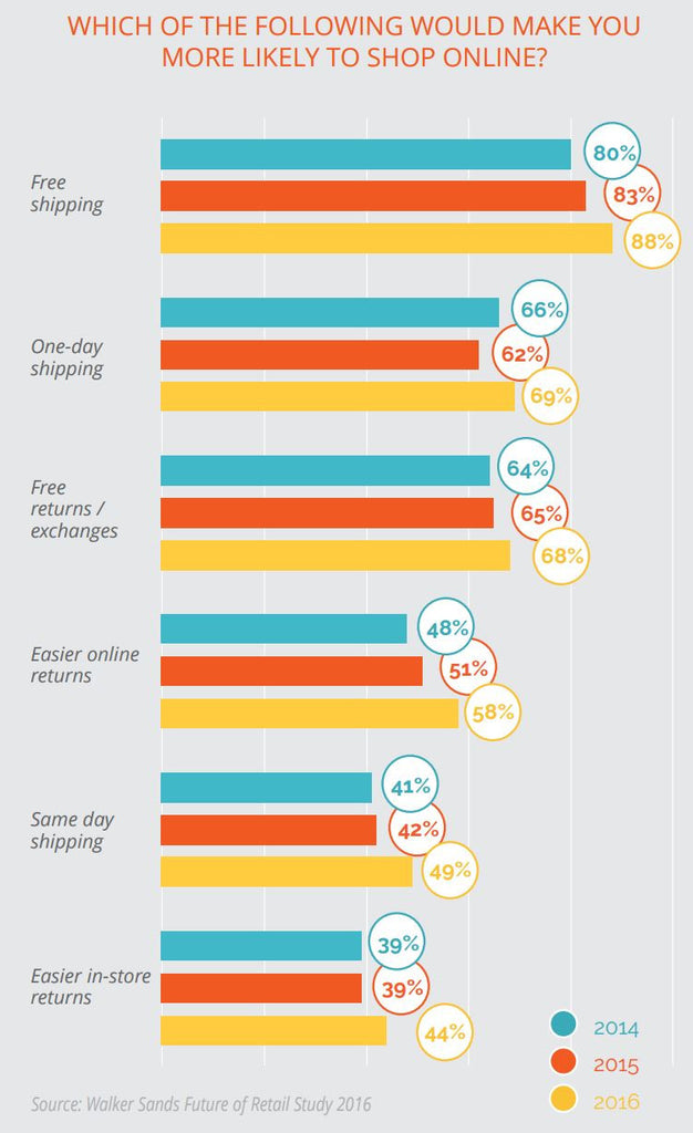 how to reduce your return rate predict exactly what customers want is now more important to consumers than fast shipping specifically 88% of consumers said shipping would make them more likely to shop online
