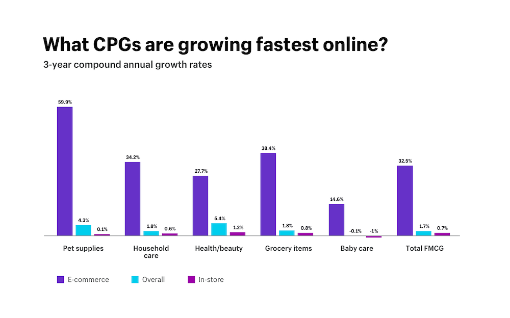 What CPGs are growing fastest online?