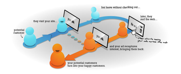retargeting cycle