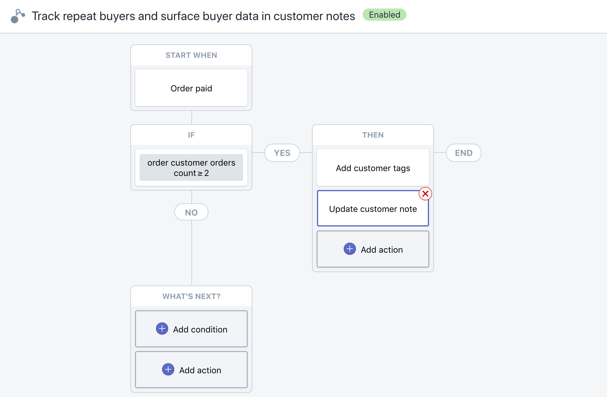 Ecommerce Automation Software: 14 Shopify Flow Workflow Templates