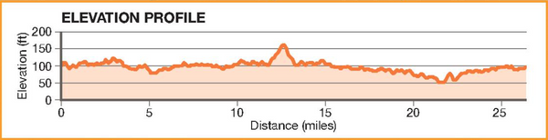 Manchester marathon route elevation
