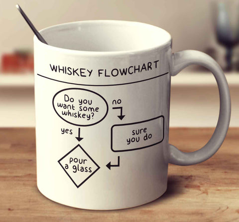 Whiskey Flowchart