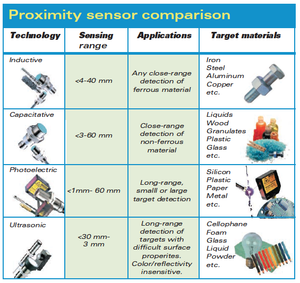How its Work :  Inductive - Capacitive - Photoelectric - Ultrasonic sensors