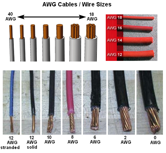 American wire gauge awg sizes and properties chart 3jindustry jsdl specialized distributor buy sales used products greentooth Image collections