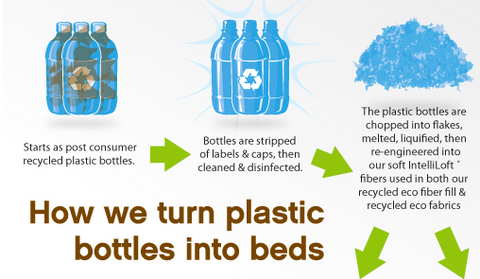 How we turn plastic bottles into beds