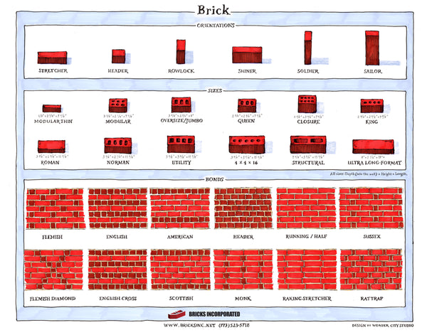 Brick infographic guide to brick sizes brick patterns brick orientations
