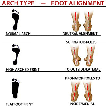Pioneer Podiatry feet and shoes and arches and supination