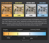 LED Downlight Color Temperature Chart OverstockBulbs.com