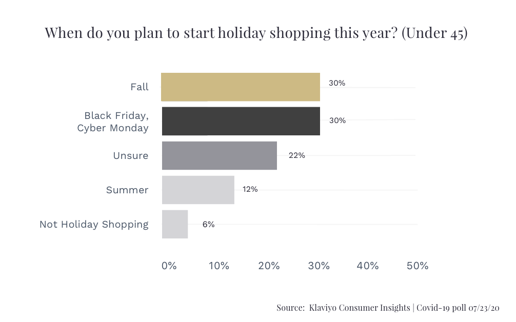 Klaviyo Holiday Shoppng Plans