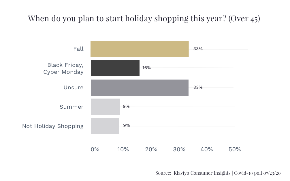 Klaviyo Holiday Shopping Plans