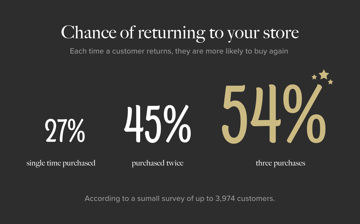 Chances of someone returning to your store