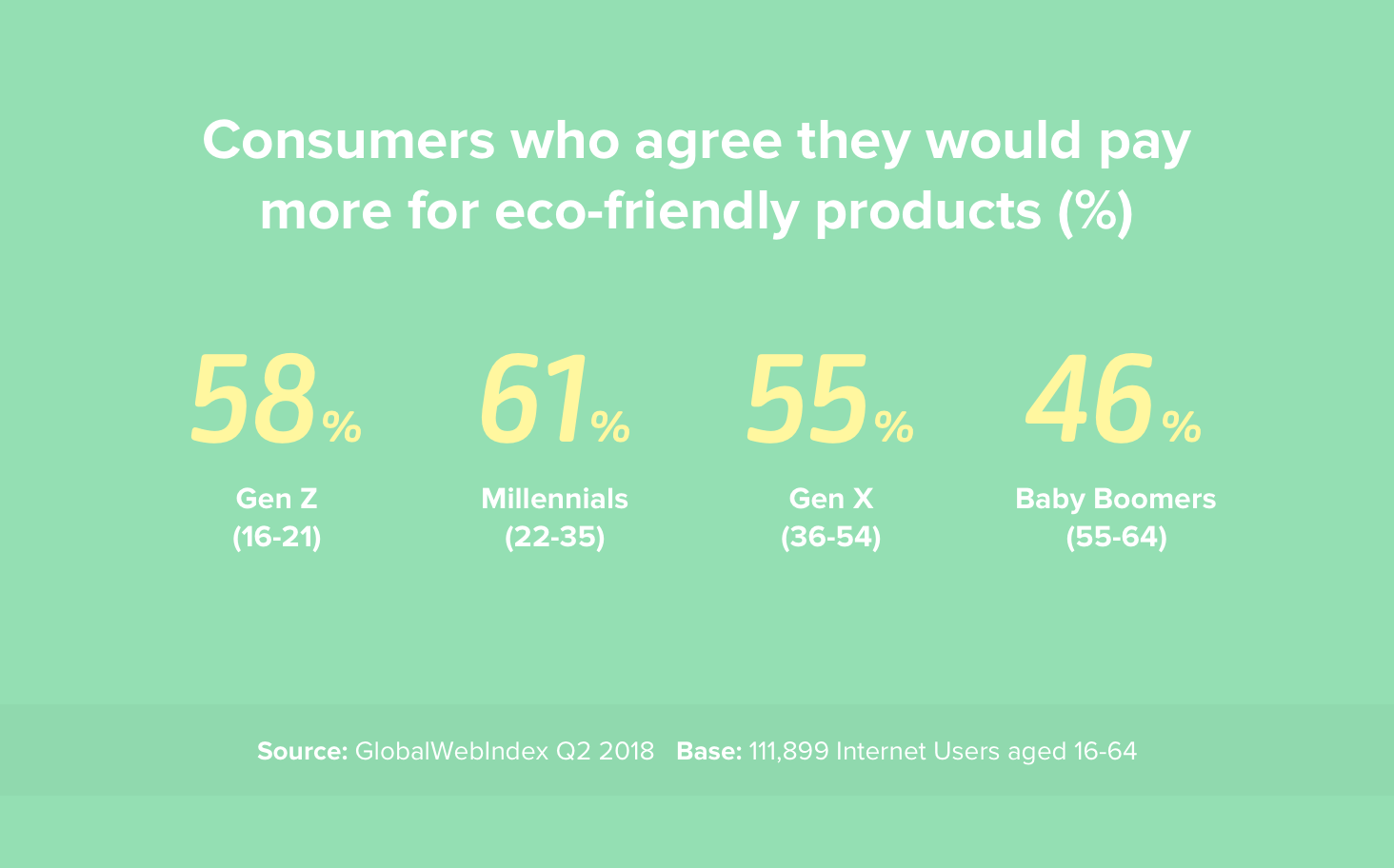 Consumers who would buy eco-friendly products