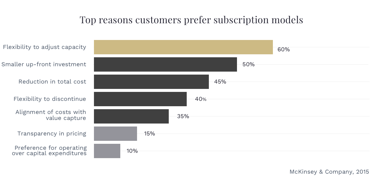 Reasons why people want a subscription model
