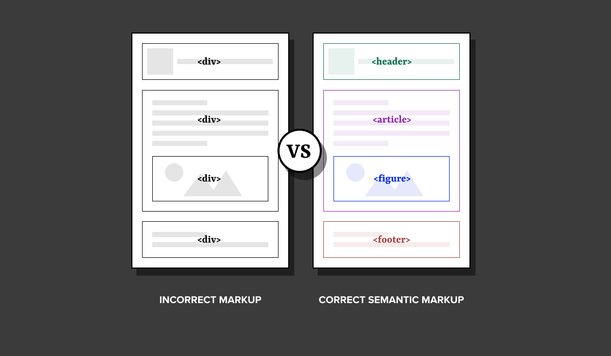 Image comparing two types of markup. One is using all div tags while one uses proper semantic markup