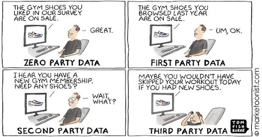 Cartoon showing the difference between zero, first, second, and third-party data. In the graphic, the customer is getting a personalized recommendation. In the illustrations with zero and first-party data, the customer is happy about the recommendation. In the illustration with second and third party data, the customer is confused and scared that the company knew so much about them.