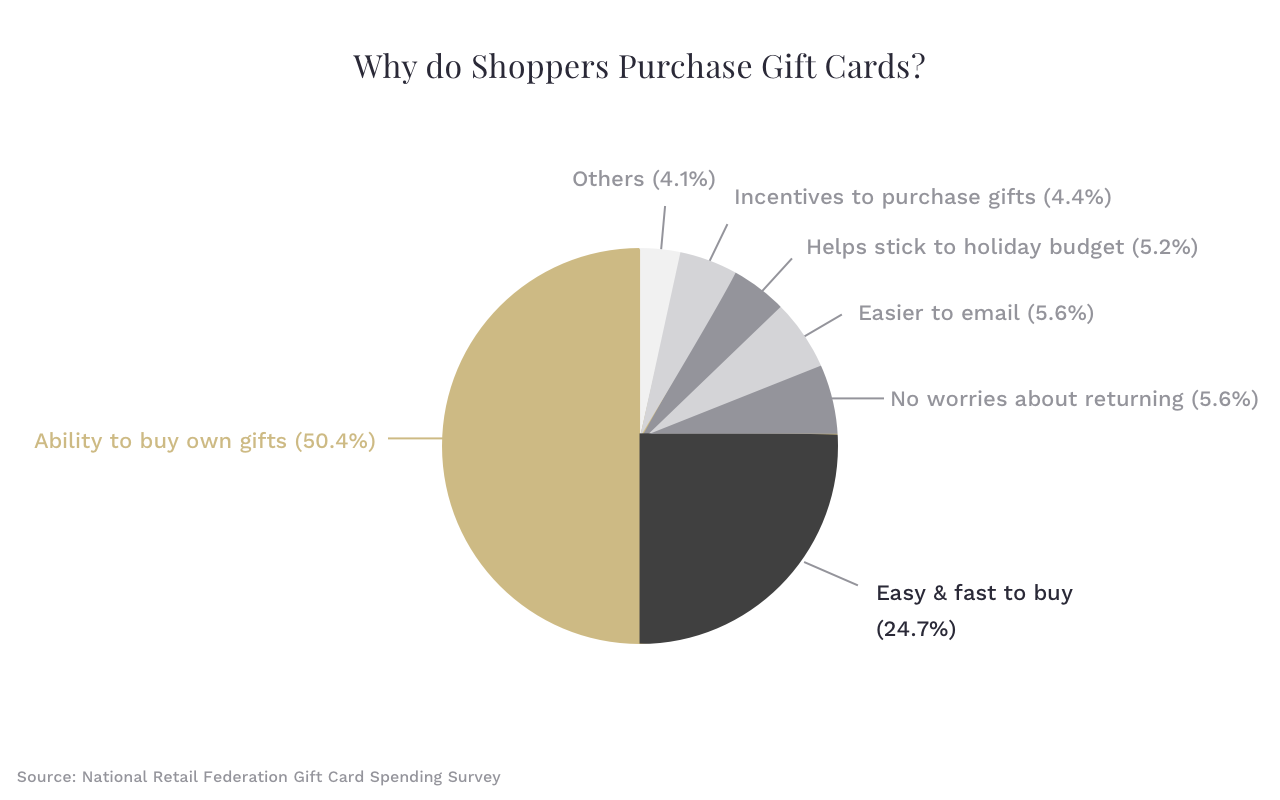 Graph on gift card reasons to buy