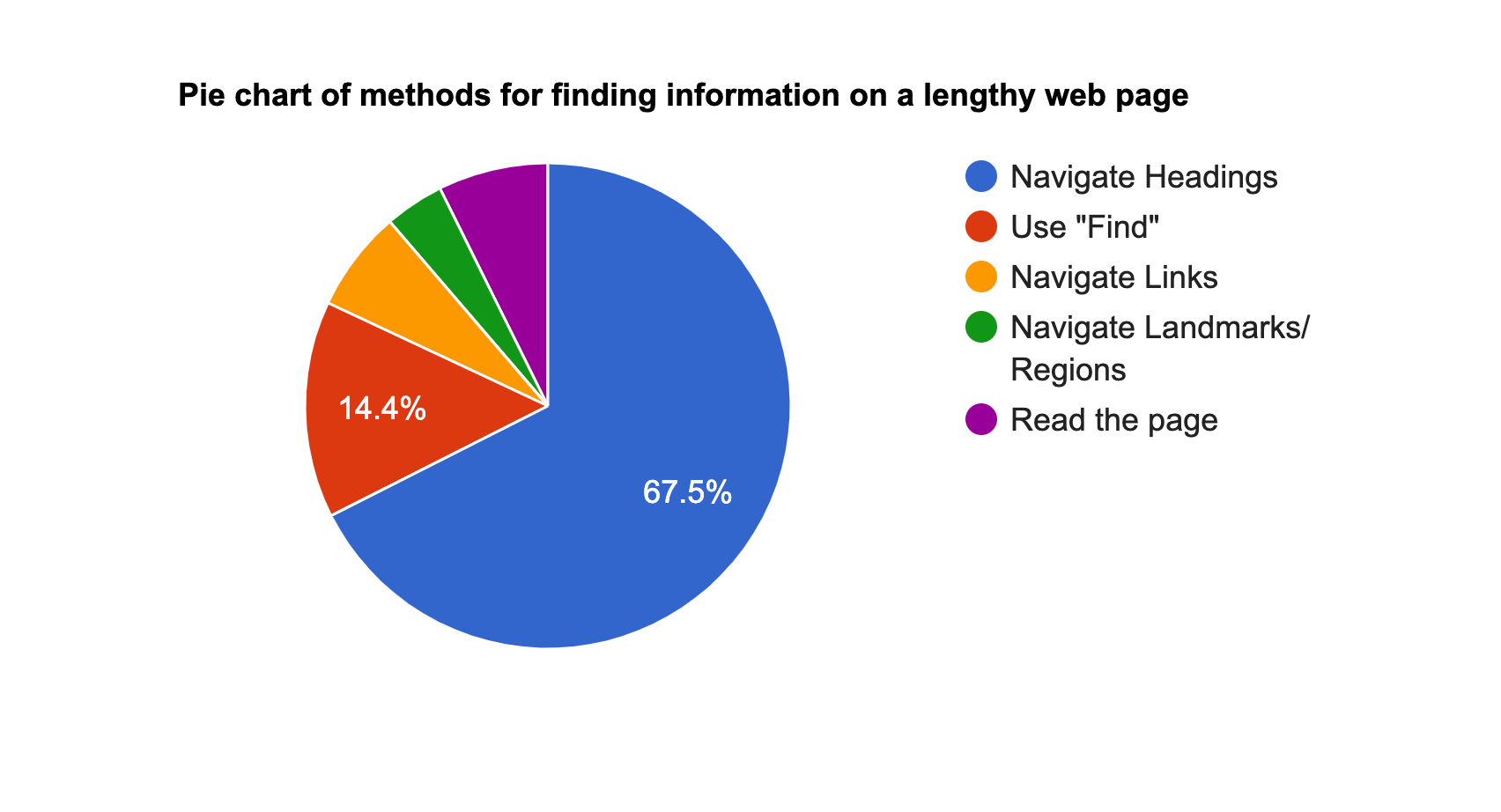 Pie chart that shows how 87% of people use the heading structure of a web page to locate information