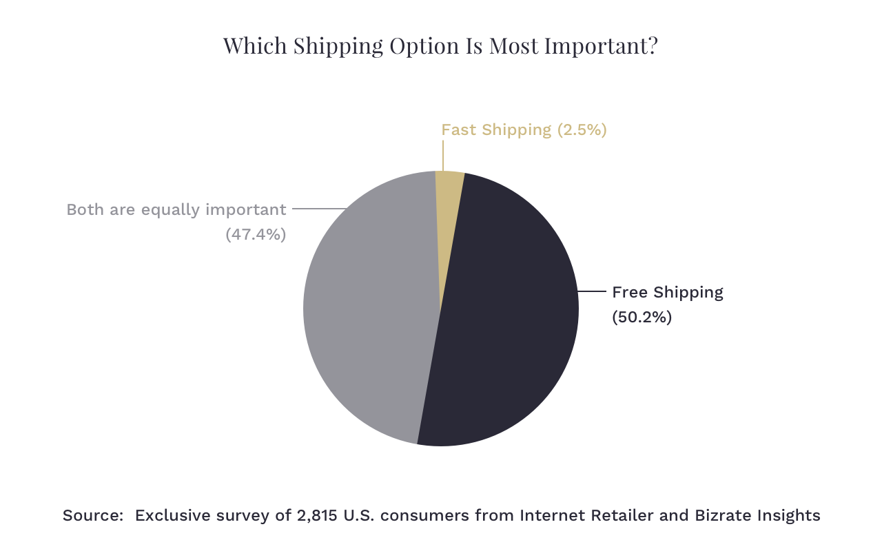 Shipping Importance Shopify