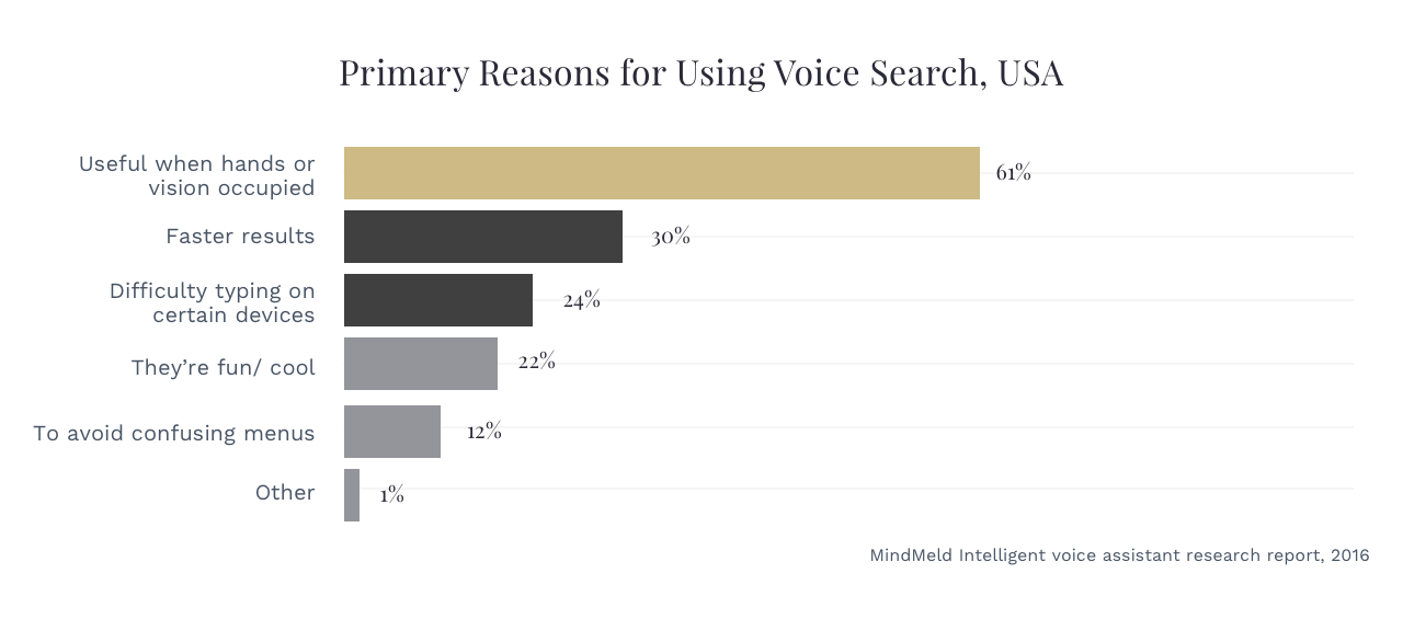 Reasons for using Voice Search