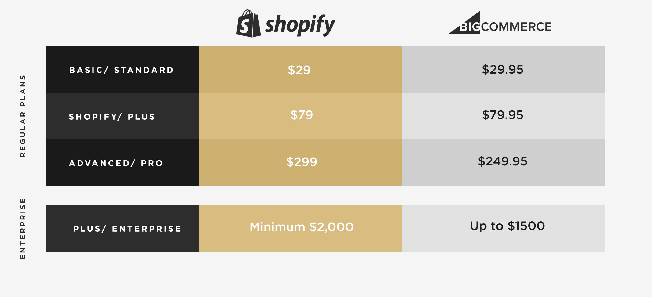 Bigcommerce Vs Shopify Which Enterprise Solution Is Right For You