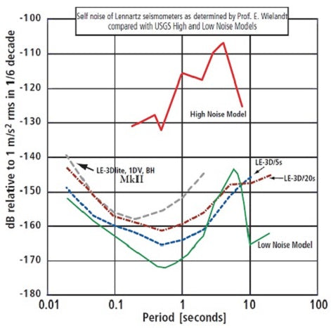 Short Period Seismometers and Intermediate Period Seismometers