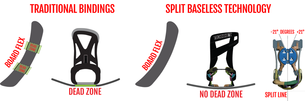binding parts and features technine snowboarding