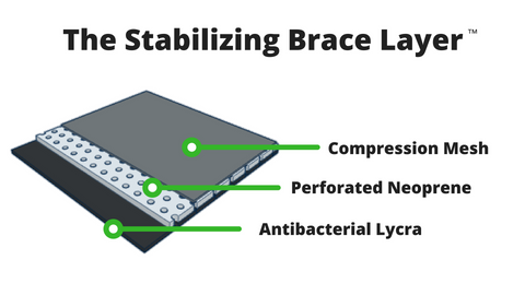 Bracelayer Stabilizing Brace Layer