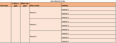 spreadsheet showing gaps in knowledge, designed to help you learn how to motivate yourself