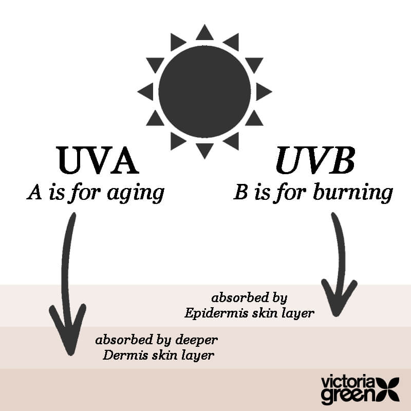 Which sun cream to buy infographic by Victoria Green