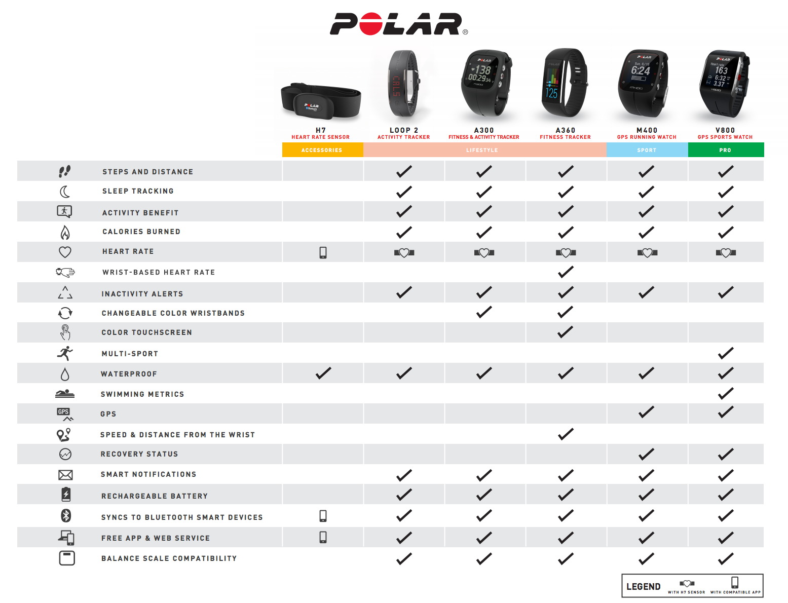 Polar h7 bluetooth smart heart rate chest transmitter polar compare chart click here nvjuhfo Images