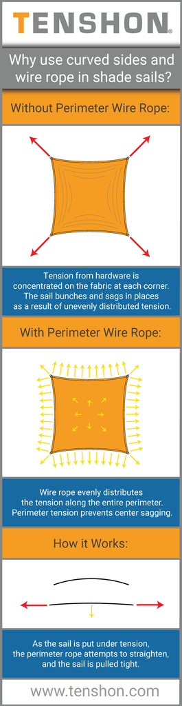 Why use Wire Rope?