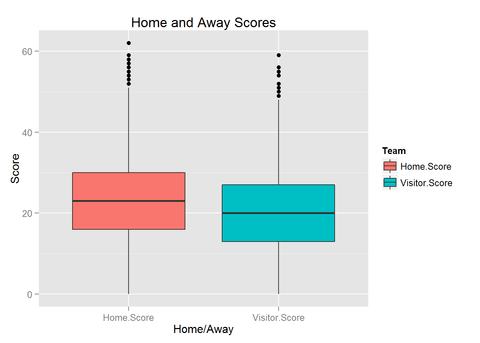 NFL Scores comparison for home and away teams boxplot
