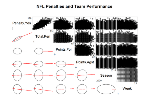 NFL Points For and Points Against by NFL Week, NFL Season, Penalty Yards, and Total Penalties - No Correlation