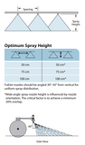 Nozzle - Wide Angle Full Cone Spray Tips : FL