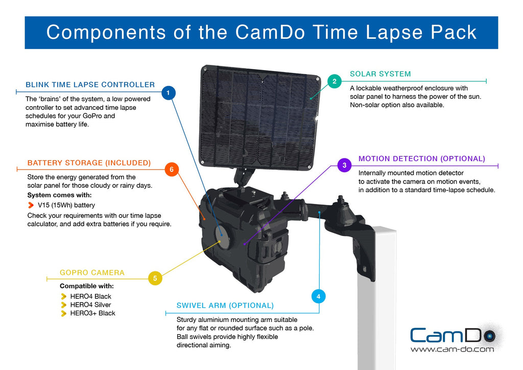 Components of time lapse system infographic