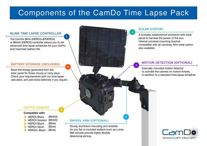 components of time lapse system