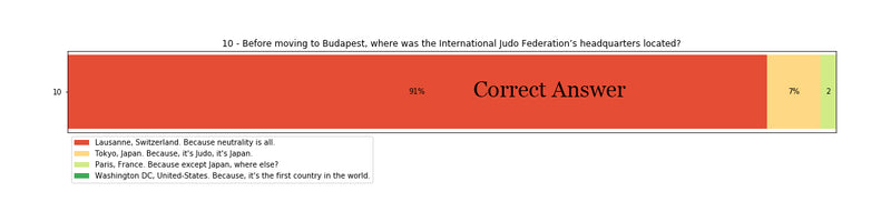 Before moving to Budapest, where was the International Judo Federation's headquarters located?